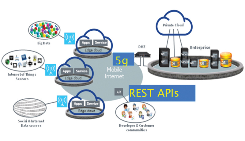 APIs for 5G