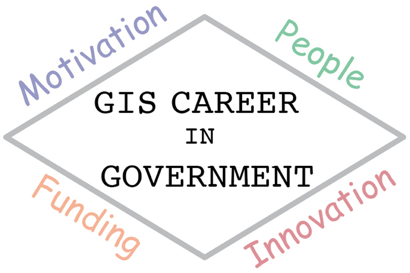 Do GIS Professionals Understand their Own Industry?